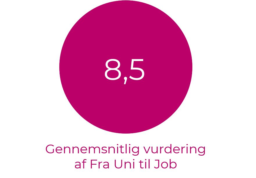 Gennemsnitlig vurdering af Fra Uni til Job